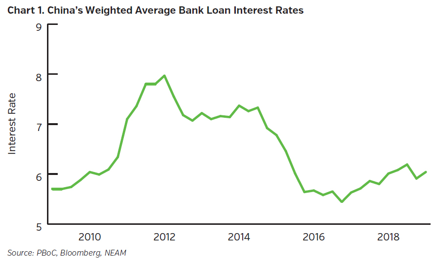 NEAMgroup-china-weighted-average-bank-loan-interest-rates