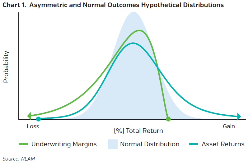 NEAMgroup_asymmetric_and_normal_outcomes_hypothetical_distributions