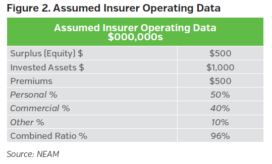 NEAMgroup_assumed_insurer_operating_data