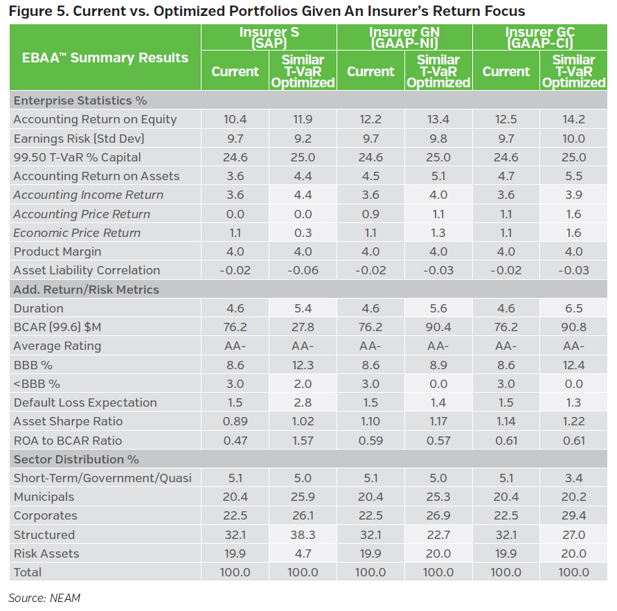 NEAMgroup_current_vs_optimized_portfolios_given_insurers_return_focus