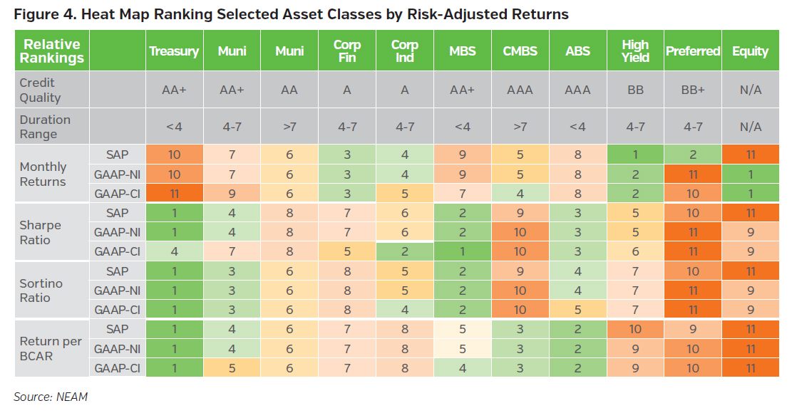 NEAMgroup_heat_map_ranking_selected_asset_classes_by_risk_adjusted_returns