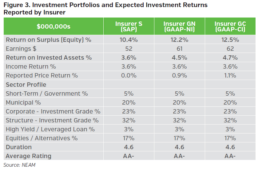 NEAMgroup_investment_portfolios_and_expected_investment_returns_reported_by_insurer