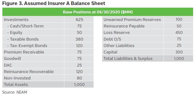 NEAMgroup_assumed_insurer_balance_sheet