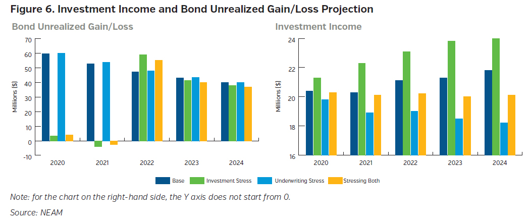 NEAMgroup_investment_income_and_bond_unrealized_gain_loss_projection