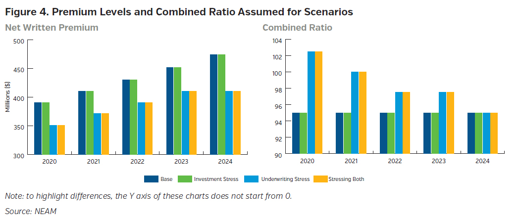 NEAMgroup_premium_levels_and_combined_ratio_assumed_for_scenarios