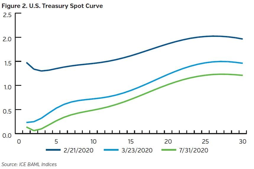 NEAMgroup_us_treasury_spot_curve