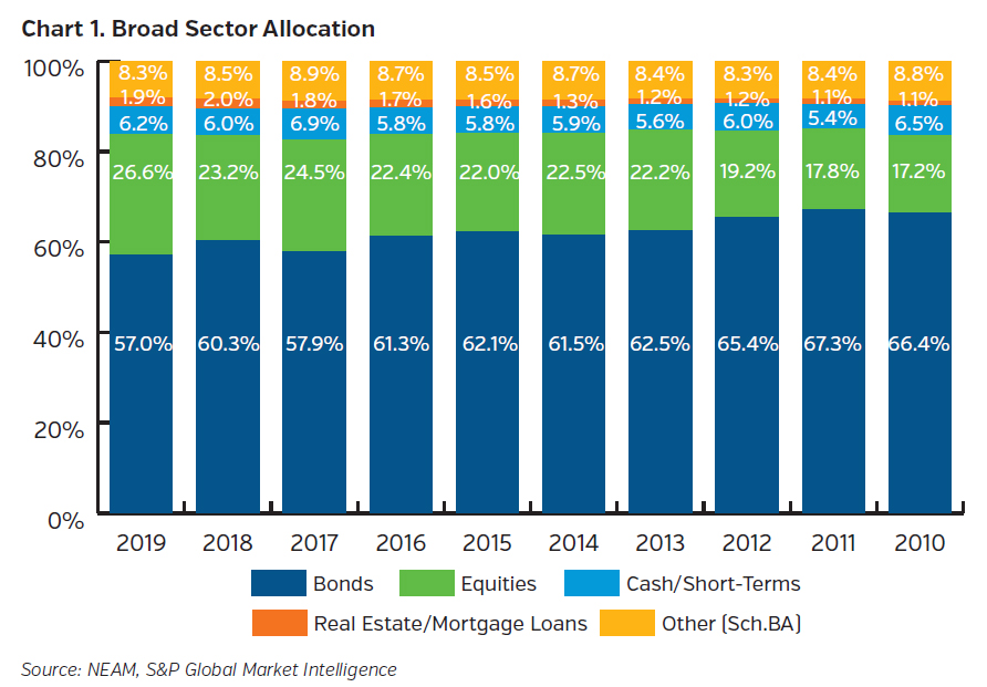 NEAMgroup_broad_sector_allocation