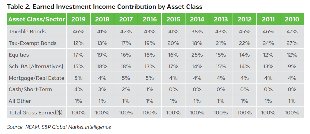 NEAMgroup_earned_investment_income_contribution_by_asset_class