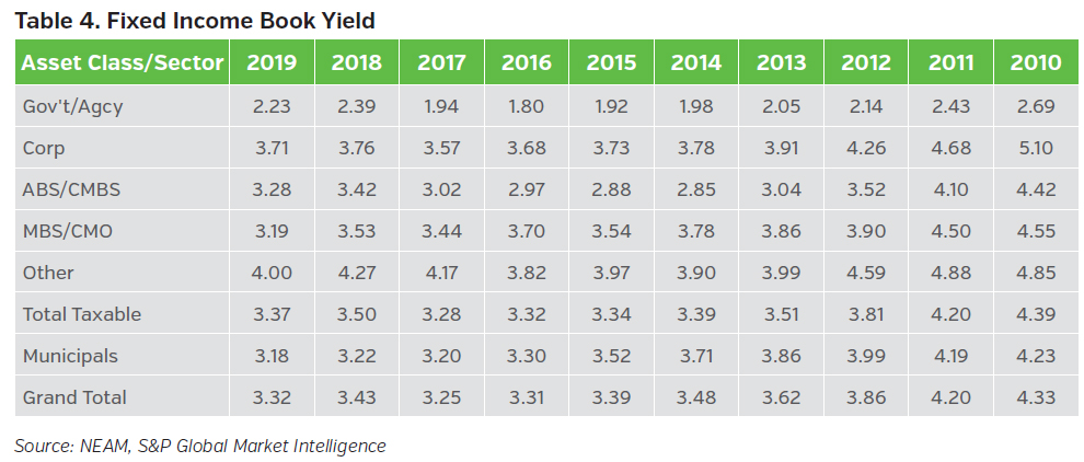 NEAMgroup_fixed_income_book_yield