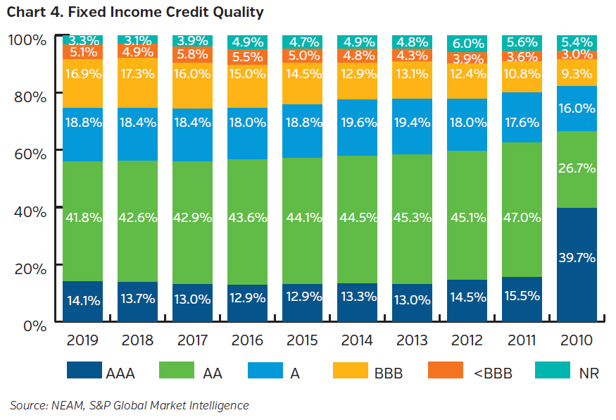 NEAMgroup_fixed_income_credit_quality