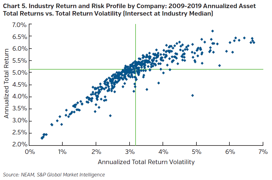 NEAMgroup_industry_return_and_risk_profile_by_company