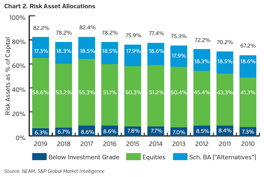 NEAMgroup_risk_asset_allocations
