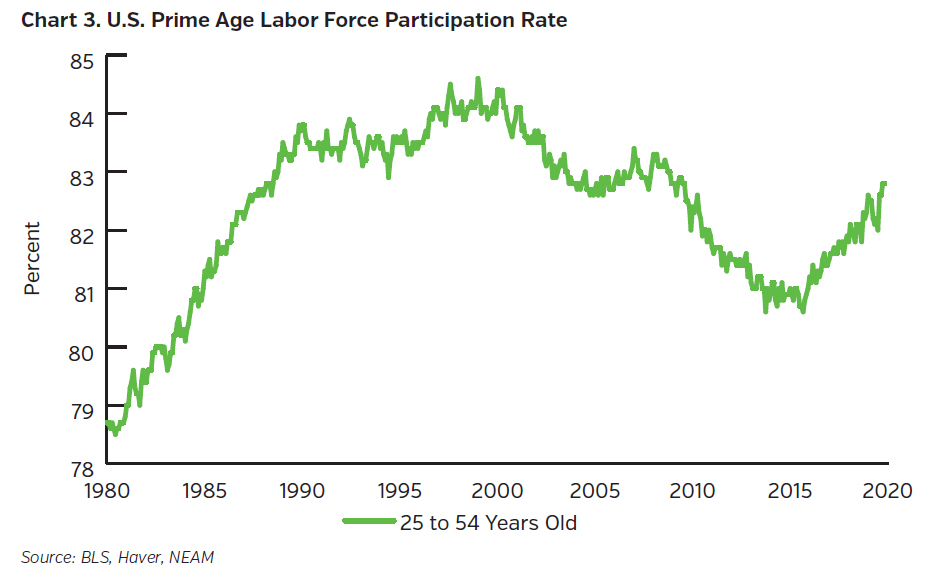 NEAMgroup_US_prime_age_labor_force_participation_rate