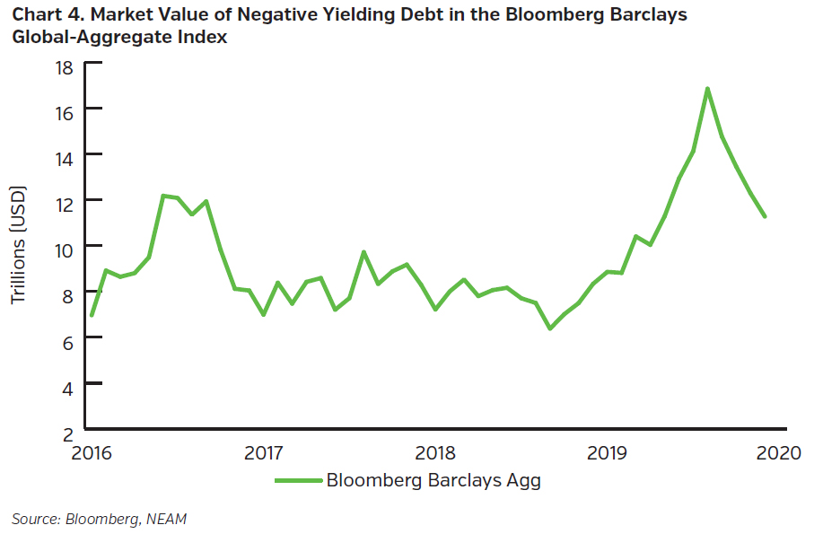 NEAMgroup_market_value_negative_yielding_debt_bloomberg_barclays_global_aggregate