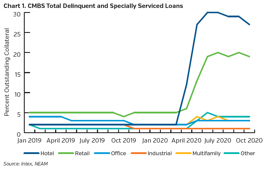 NEAMgroup_CMBS_Total_delinquent_and_specially_serviced_loans