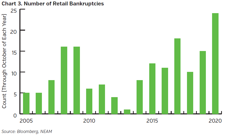 NEAMgroup_number_of_retail_bankruptcies