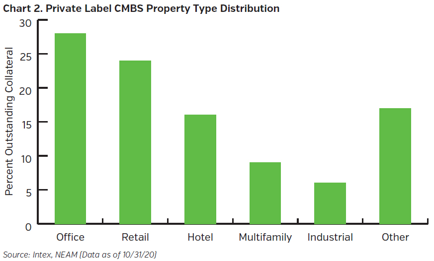 NEAMgroup_private_label_cmbs_property_type_distribution