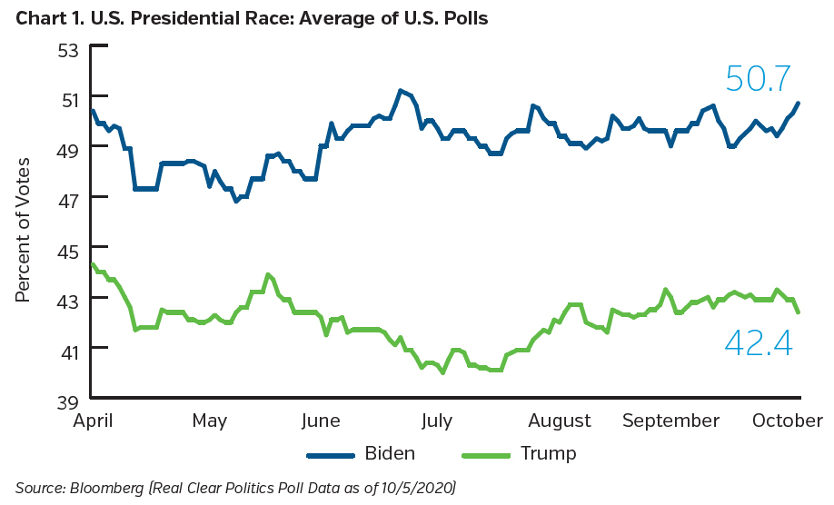 NEAMgroup_US_presidential_race_average_of_US_Polls