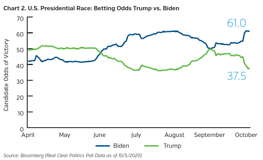 NEAMgroup_US_presidential_race_betting_odds_trump_v_biden