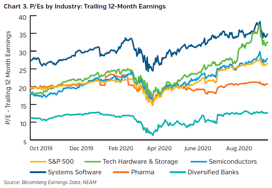 NEAMgroup_pe_by_industry_trailing_earnings