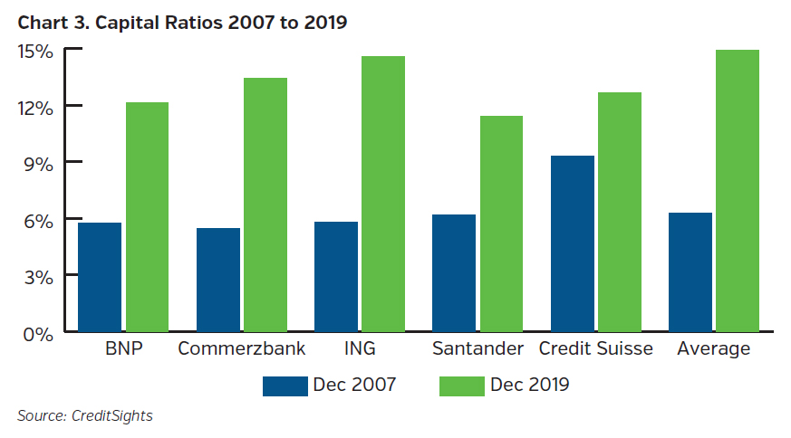 NEAMgroup_capital_ratios_2007_to_2019