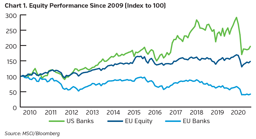 NEAMgroup_equity_performance_since_2009