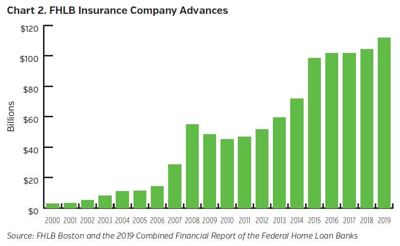 NEAMgroup-FHLB_Insurance_Company_Advances
