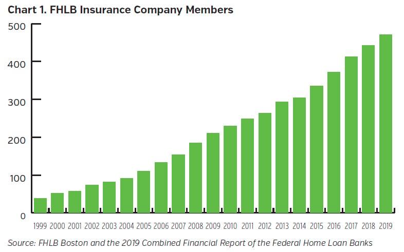 NEAMgroup-FHLB_Insurance_Company_Members