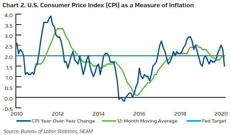 NEAMgroup_US_consumer_price_index_as_measure_of_inflaction