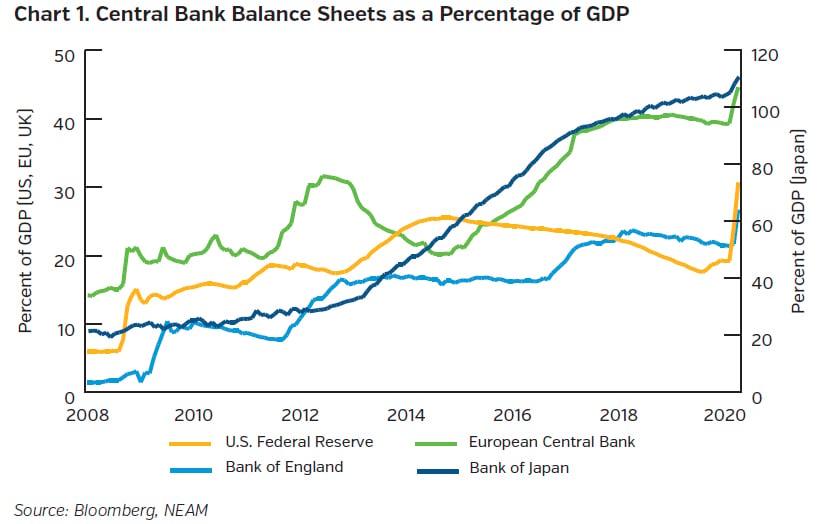 NEAMgroup_central_bank_balance_sheets_percent_GDP