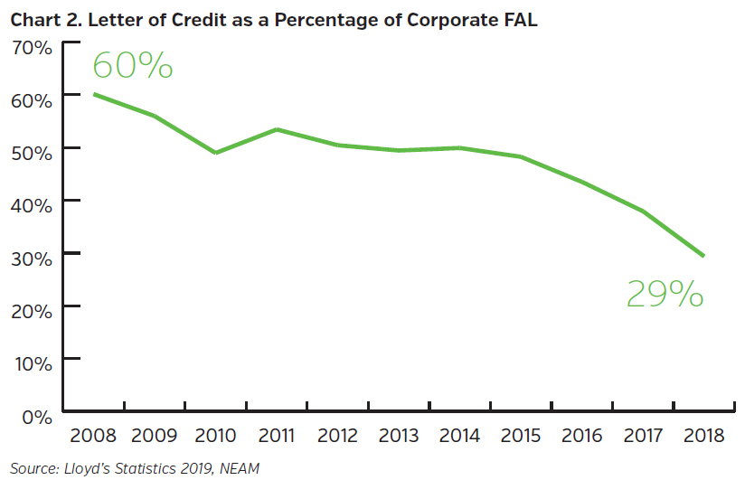 NEAMgroup_letter_of_credit_as_a_percentage_of_corporate_FAL