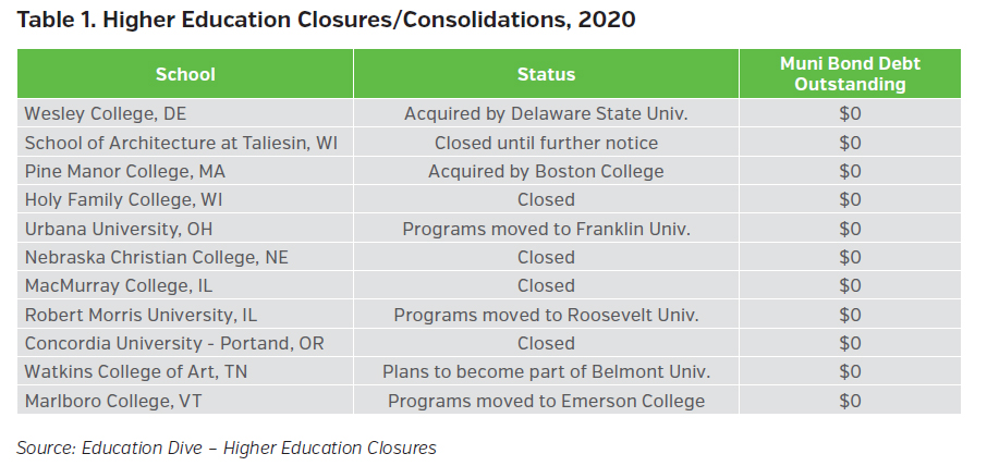 NEAMgroup_higher_education_closures_consolidations