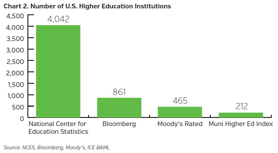 NEAMgroup_number_of_US_higher_education_institutions