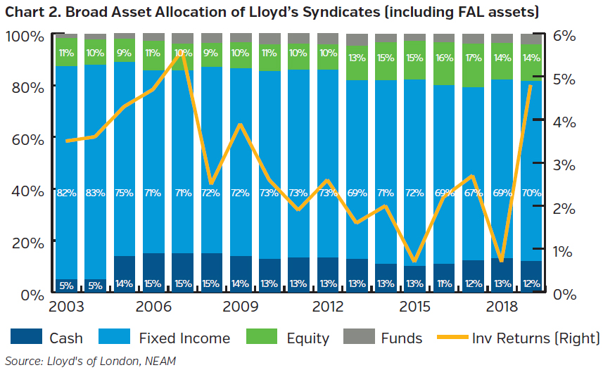 NEAMgroup_broad_asset_allocation_lloyds_syndicates_including_FAL_assets