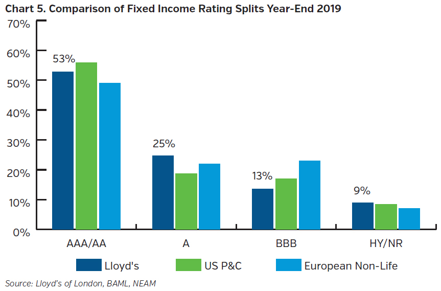 NEAMgroup_comparison_fixed_income_rating_splits_year_end_2019