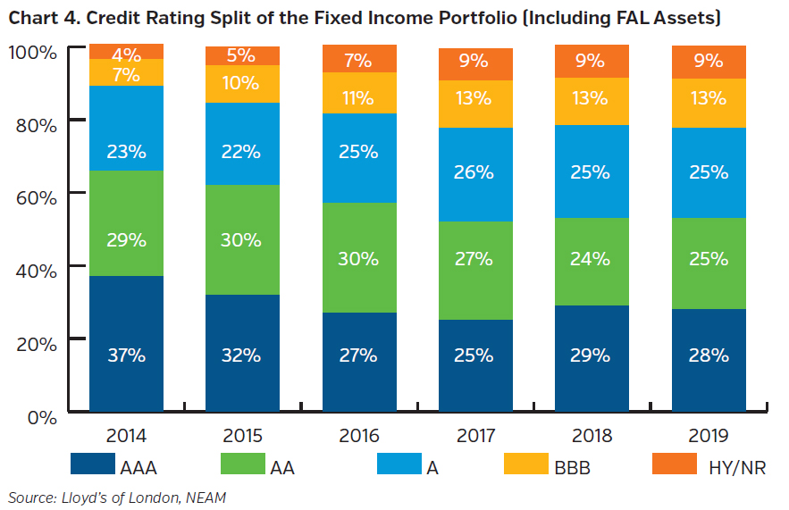 NEAMgroup_credit_rating_split_fixed_income_portfolio_including_FAL
