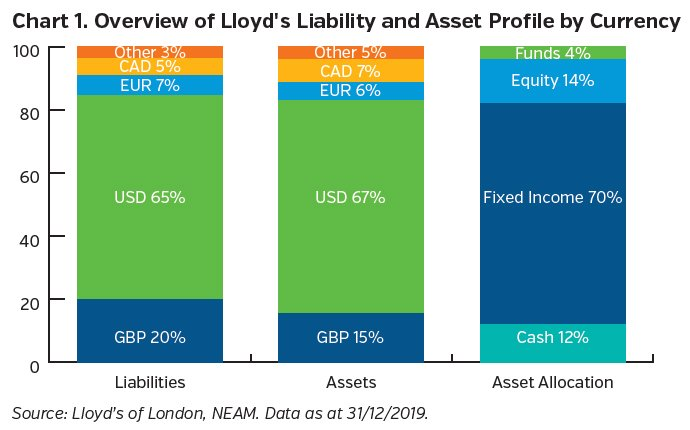 NEAMgroup_overview_of_lloyds_liability_and_asset_profile_by_currency