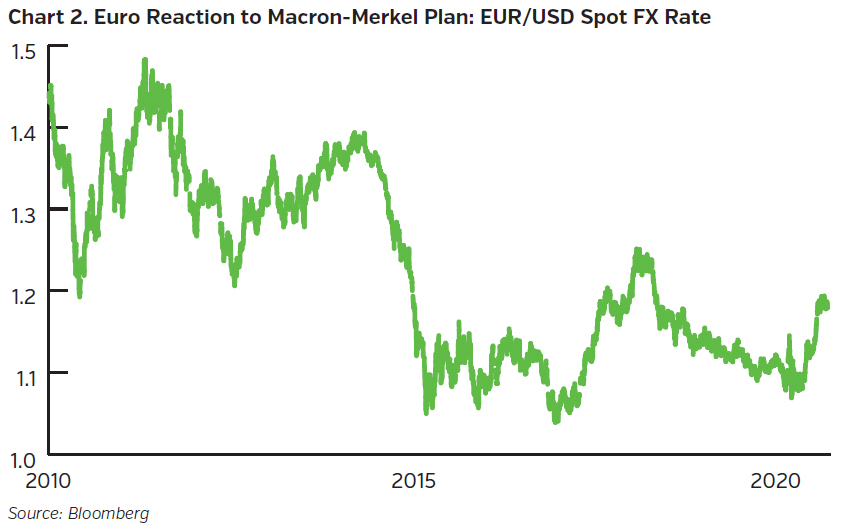 NEAMgroup_euro_reaction_to_macron_merkel_plan_eur_usd_spot_fx_rate