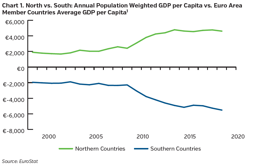 NEAMgroup_north_vs_south_annual_population_weighted_GDP_per_capita_vs_euro_area_member