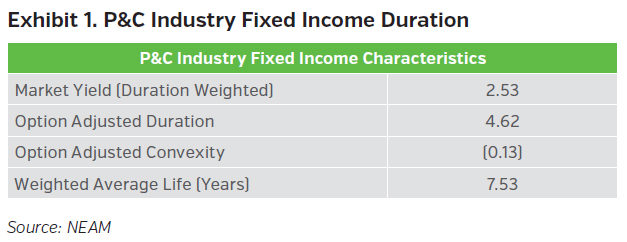 NEAMgroup_pandc_industry_fixed_income_duration