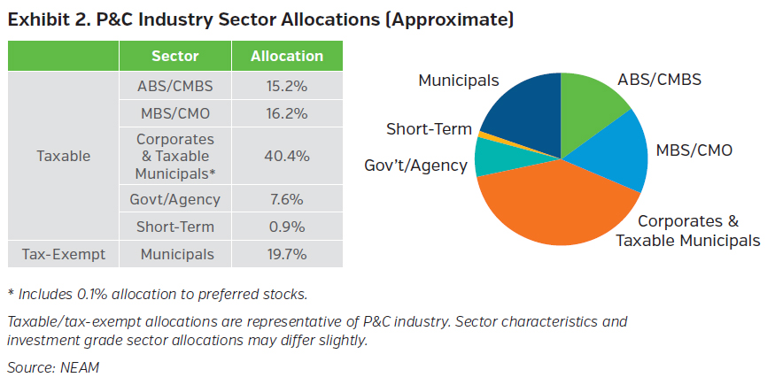 NEAMgroup_pandc_industry_sector_allocations