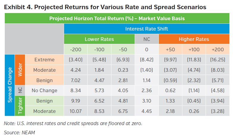 NEAMgroup_projected_returns_for_various_rate_and_spread_scenarios