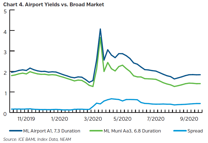 NEAMgroup_airport_yields_vs_broad_market