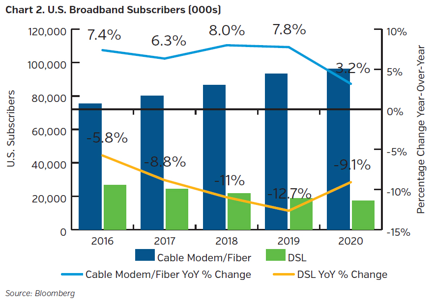NEAMgroup_US_broadband_subscribers