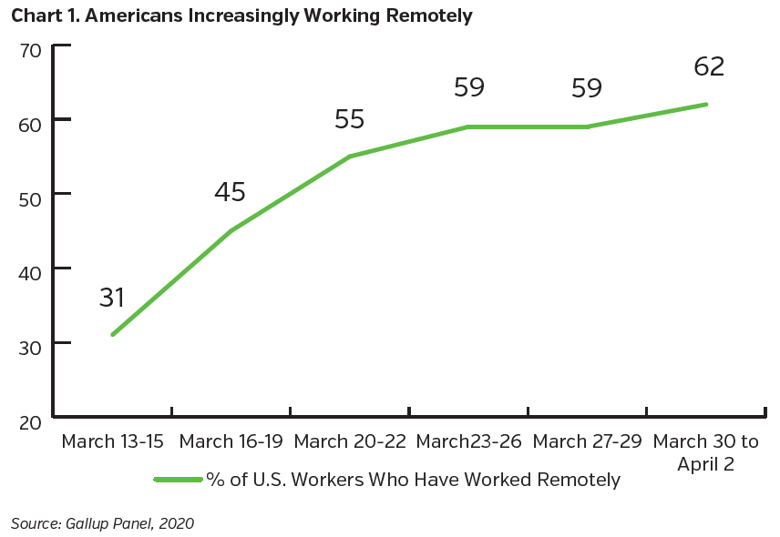 NEAMgroup_americans_increasingly_working_remotely