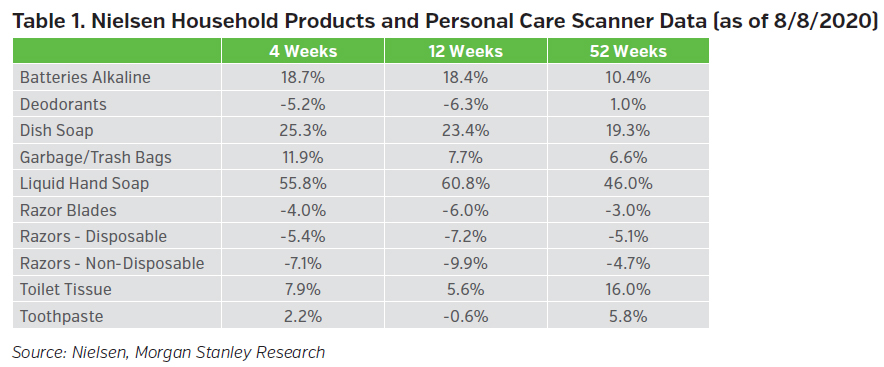 NEAMgroup_nielsen_household_products_and_personal_care_scanner_data