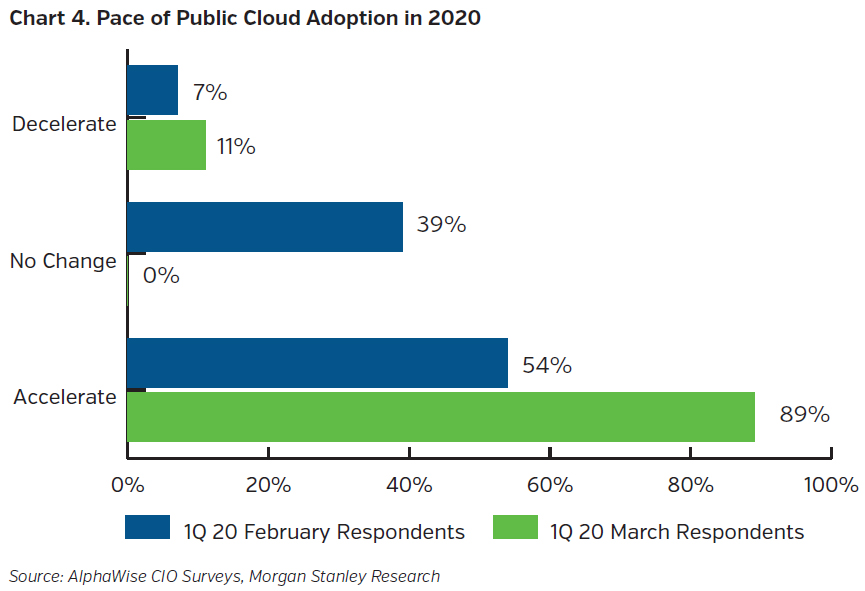 NEAMgroup_pace_of_public_cloud_adoption
