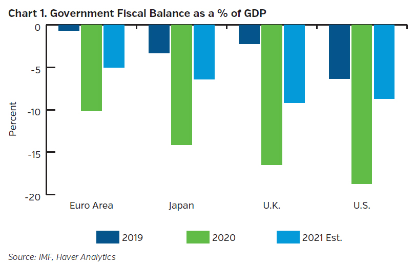 NEAMgroup_government_fiscal_balance_percent_GDP