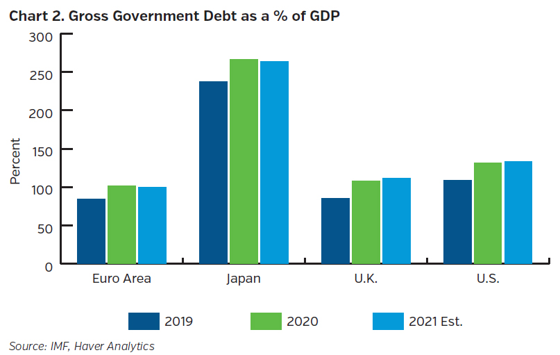 NEAMgroup_gross_government_debt_percent_GDP
