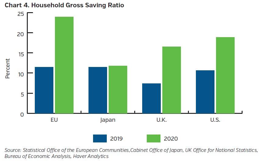 NEAMgroup_household_gross_saving_ratio